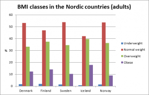 Table: BMI classes in the Nordic countries (adults)